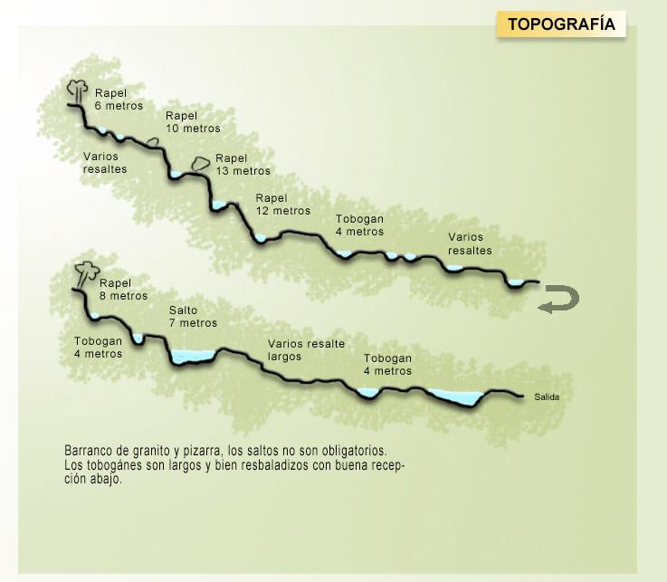 topografia-espones
