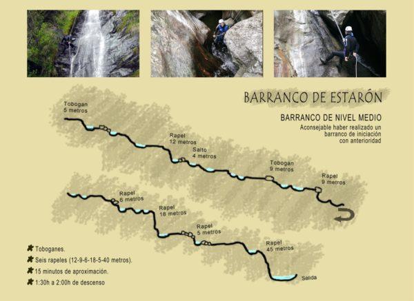 Topografia-Barranc-Estaron-Pallars- Sobira